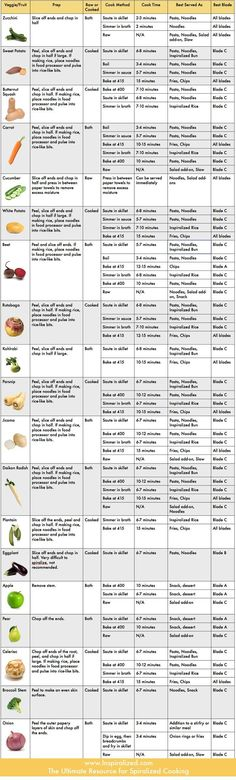 THE COMPLETE REFERENCE GUIDE TO SPIRALIZING VEGETABLES