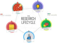 BU Research Blog | Introducing the BU Research Lifecycle diagram! | Bournemouth University
