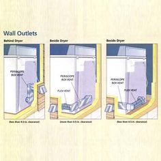 How to Upgrade a Dryer Vent A quick and easy way to enhance the efficiency and safety of your clothes dryer