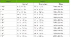 Voici combien vous devriez peser d'après votre âge, la forme de votre corps et votre taille