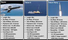 Will Skylon, Space X's Falcon 9 or Falcon Heavy win the battle of cheap space?