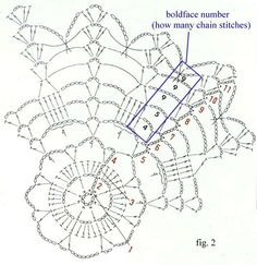 How to read a Crochet Stitch Diagram or Symbol Crochet