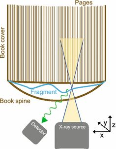 Fig. 9 Schematic representation of the geometry of the scanning head and scanned object. The fragment is hidden underneath the book spine. The X-ray beam is not scaled in this representation: in reality it is smaller. The green waves represent the fluorescence, detected by the detector
