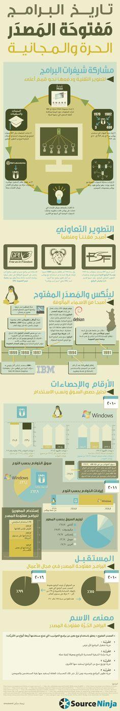انفوجرافيك .. تاريخ البرامج مفتوحة المصدر