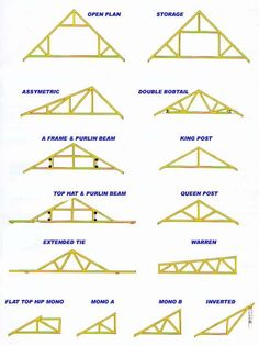adding on to the roof | how to select the right roof trusses for you many variables come in to ...