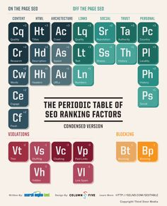 Periodic Chart of SEO Ranking Factors - based on Google's updated SEO algorithm, but probably quite over-simplified.
