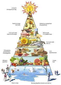 Ik werk met de methode van Puur Gezond en gebruik daarbij de voedingspiramide.
