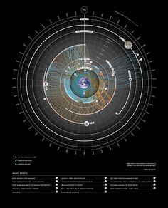 History of Manned Space Flight #infographics