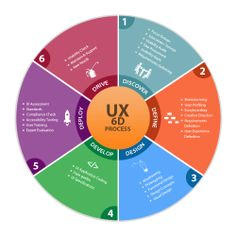 User Experience Process - 6D - Discovery, Definition, Design, Development. Deployment & Drive | Celebrate UX