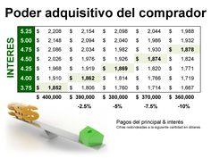 Poder adquisitivo del comprador - Reporte Mensual Enero 2015 #LoveYourHome #BienesRaíces #Casas