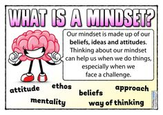 Help your children to develop their abilities with this bumper pack of growth mindset resources! Create a love of learning in your classroom with our popular teaching materials, activity resources and printable display goodies! Growth Mindset Display, Growth Mindset Posters, What Is Growth Mindset, Fixed Mindset, Teaching Packs, Teaching Ideas, The Power Of Yet, Growth Mindset Activities, Emotional Resilience