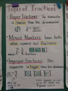 Types of fractions anchor charts Math Strategies, Math Resources, Math Activities, Math Tips, Fraction Activities, Preschool Learning, Teaching Fractions, Math Fractions, Mind Maps