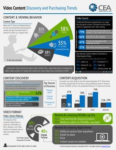 Video Content Discovering & Purchasing Trends USA