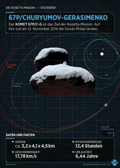 Factsheet: Comet // CHURYUMOV GERASIMENKO // ESA Rosetta Mission  by KB Visual Lab