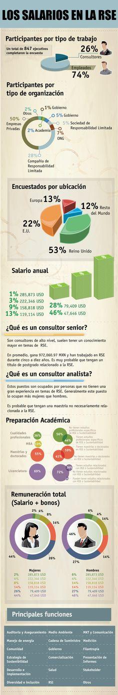 Salarios de trabajadores de la Responsabilidad Social Empresarial #infografia