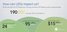 How can LEDs Impact Us Sign, Led, Canning, Home Canning, Signs, Conservation