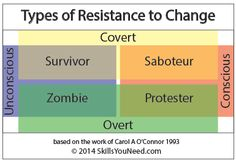 Managing Resistance to Change | SkillsYouNeed