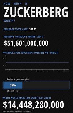 How much is Zuckerberg worth? #infografia #infographic #facebook
