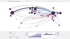 Truth & Beauty - Global trade flows
