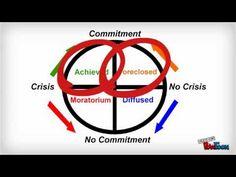 Marcia's States of Adolescent Identity Development - YouTube