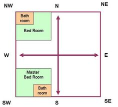Bed Room Vastu  With the help of Vaastu shastra, you may  find out the most appropriate directions for the various components in a  ideal  household including. The objective of Vastu shastra is to achieve a perfect balance in  between human being and nature.
