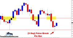 [Daily Forex Price Action Commentary] ASX200 Fires Off False Break Pin Bar Reversal ~ Johnathon Fox