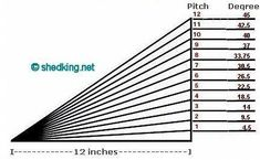 Shed Roof, Building a Shed Roof, Roof Framing roof Shed Roof Framing Made Easy Building A Shed Roof, Building Plans, Storage Shed Kits, Diy Storage, Build Your Own Shed, Roof Architecture, Roof Styles, Change Your Life, Shed Design