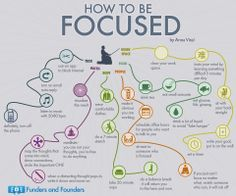 Be Focused Infographic #howtostayfocused #focus