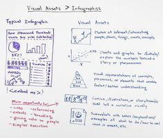 #Video - Why #Visual Assets > #Infographics - Whiteboard Friday @Mandee Hillman VanOrden Stephens