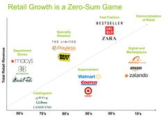 http://blog.demandware.com/community/want-to-understand-retail-today-go-back-to-the-future