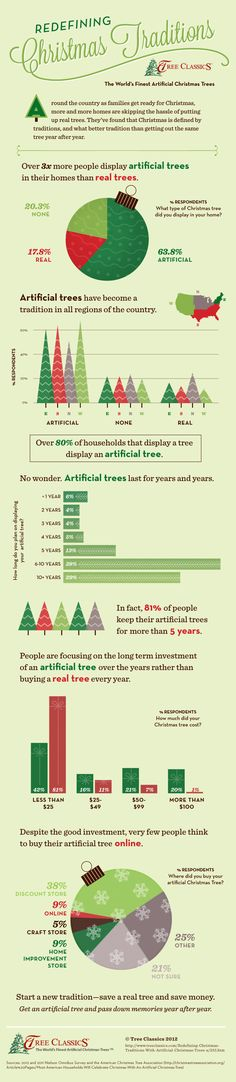 Real vs Artificial Christmas Tree Statistics Infographic. Redefining Christmas Traditions with Artificial Christmas Trees #infographic.