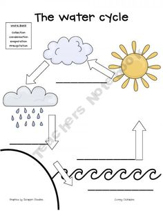 Water cycle diagram for kids printable pinterest worksheets educ235 watercycle a wonderful visual to use while teaching about the water cycle ccuart Gallery