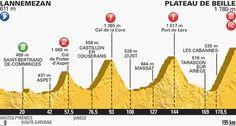 Tour de France stage 12 profile