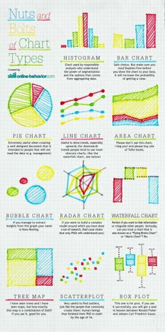 Educational infographic & data visualisation 15 Healthy Twists on Kids' Favorite Dessert Recipes Infographic Description The Nuts and Bolts: Great Types Of Graphs, Charts And Graphs, Pie Charts, Data Charts, Radar Chart, It Management, Research Methods, Teaching Math, Maths