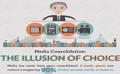 #mediaconsolidation #illusionofchoice #media #control #read #watch #listen