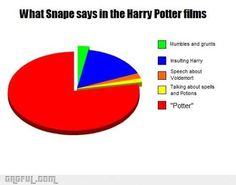 "What we quote Snape saying: ""Always""....That's it 100% of the time I don't actually think he does say anything else"