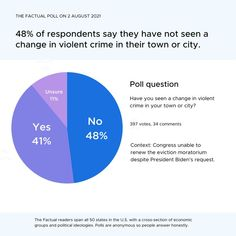 💭A recent mass shooting in New York included victims who were innocent bystanders. Police noticed an alarming surge in gun violence. Of 397 respondents, 48% say they have not seen a change in violent crime in their city. Have you seen a change in violent crime in your town or city? If you would like to see the articles we presented on this topic and more credible news, sign up for our newsletter at thefactual.com. Political Ideology, Politics, Poll Questions, Opinion Poll, Violent Crime, Have You Seen, Sayings, Gun, Articles