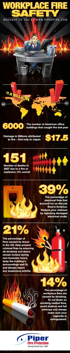 Everyone should be cautious of fires no matter if they are at work or at home. Many people overlook workplace fire safety thinking they are safe or it can NEVER happen to them. A fire can happen anywhere, at any time. Be responsible and always be aware of your surroundings. https://www.piperfire.com/fire-protection-news/149-workplace-fire-safety-info-graphic