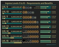 If you're wondering how to level up in Ingress, you came to the right place. That is probably your first thought when you start playing. To level up you need to get enough experience. In this case you will need to gain Access Points (AP). You can get AP by helping your faction in portalRead More