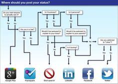 Where should you post your status? #SocialMedia