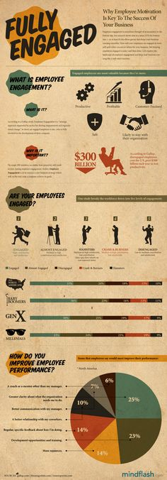 Fully Engaged: Why Employee Motivation Is Key To The Success Of Your Business #infographic
