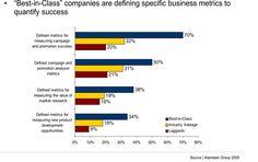 Social Media Key Performance Indicators - SocialMaurice