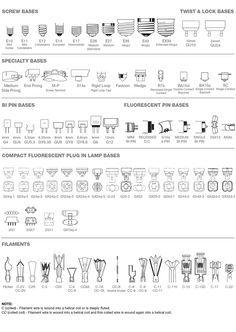 Chart of Light Bulb Shapes, Sizes Types [Infographic] #Lighting