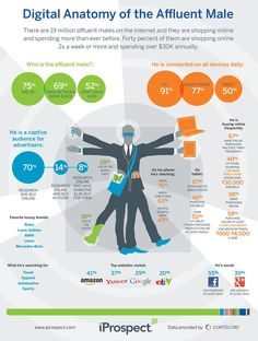 How Are Affluent Males Using Digital, Online and Social Media? #Infographic
