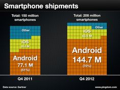 2012 - Largest smartphone manufacturer is Samsung, and of Samsung phones are Android, that is 214 M units Charts And Graphs, Ios, Phones, Smartphone, Android, Samsung, Check, Telephone