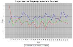 Em terceiro lugar, Porchat chega ao 30º programa rindo do Ibope da Globo