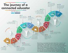 the journey of a connected educator Classroom Images, Digital Literacy, Mobile Learning, Concept Board, Learning Process, Microsoft Office, Professional Development, Presentation Design, Journey