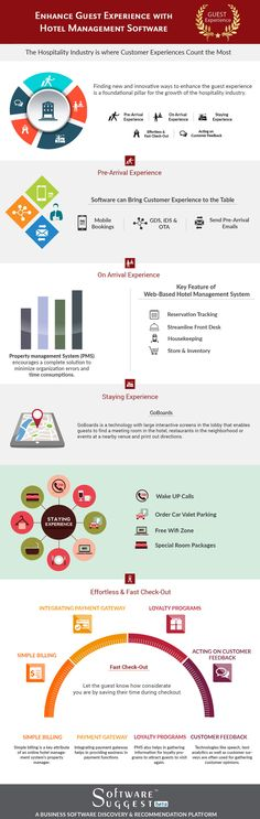 The market of #hospitality is as crowded and aggressive as ever. Chains need to enlarge to new markets and independent hotels need to keep pace with the big brands. Every #hotel needs a #software solution which can deliver innovative solutions to meet the challenges and can help to enhance the experiences of guest.  Here is an #infographic that can help hoteliers understand the importance of #HMS for enhancing guest experience.