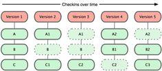 #Git - Key Feature: immagazzina i dati come #snapshot del progetto nel tempo. #Diagramma.