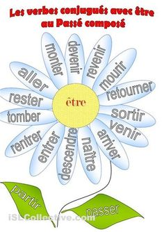 Flower power - French Verbs using etre . French Verbs, French Grammar, French Phrases, Study French, Core French, French Language Lessons, French Lessons, French Teaching Resources, Teaching French